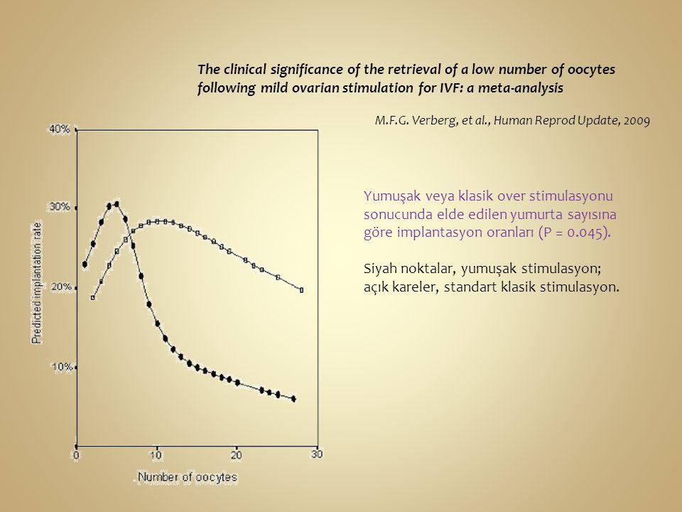 Yumuşak veya klasik over stimulasyonu sonucunda elde edilen yumurta sayısına göre implantasyon oranları (P = 0.045). Siyah noktalar, yumuşak stimulasy