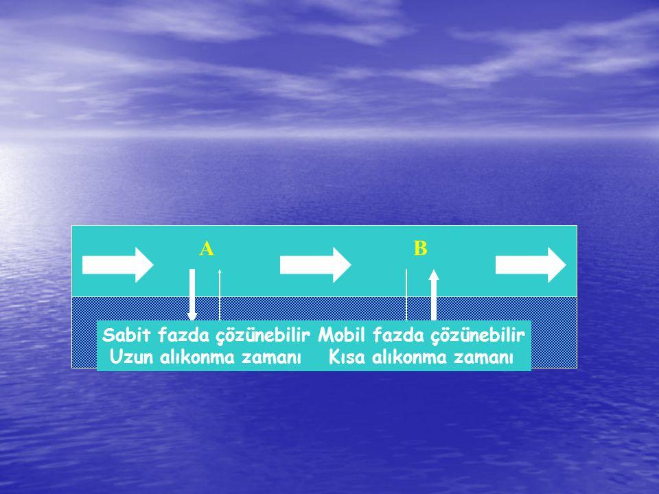 AB Sabit fazda çözünebilir Uzun alıkonma zamanı Mobil fazda çözünebilir Kısa alıkonma zamanı