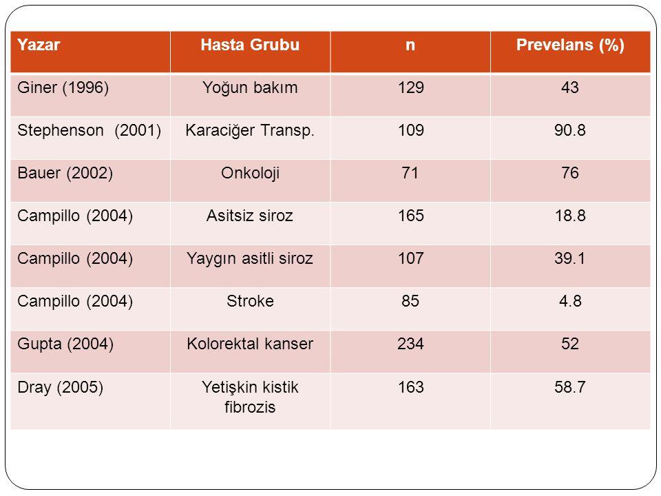 YazarHasta GrubunPrevelans (%) Giner (1996)Yoğun bakım12943 Stephenson (2001)Karaciğer Transp.10990.8 Bauer (2002)Onkoloji7176 Campillo (2004)Asitsiz