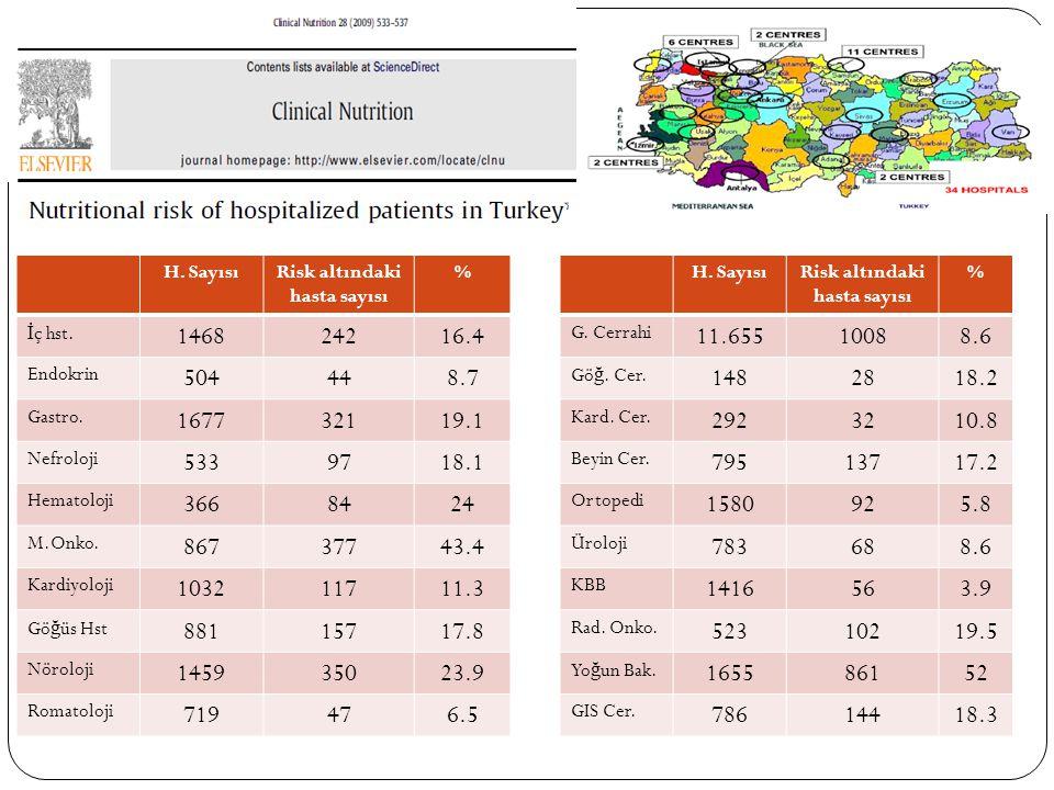 H. SayısıRisk altındaki hasta sayısı % İ ç hst. 146824216.4 Endokrin 504448.7 Gastro. 167732119.1 Nefroloji 5339718.1 Hematoloji 3668424 M.Onko. 86737
