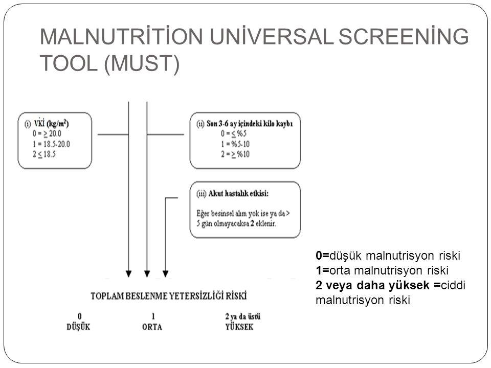 MALNUTRİTİON UNİVERSAL SCREENİNG TOOL (MUST) 0=düşük malnutrisyon riski 1=orta malnutrisyon riski 2 veya daha yüksek =ciddi malnutrisyon riski