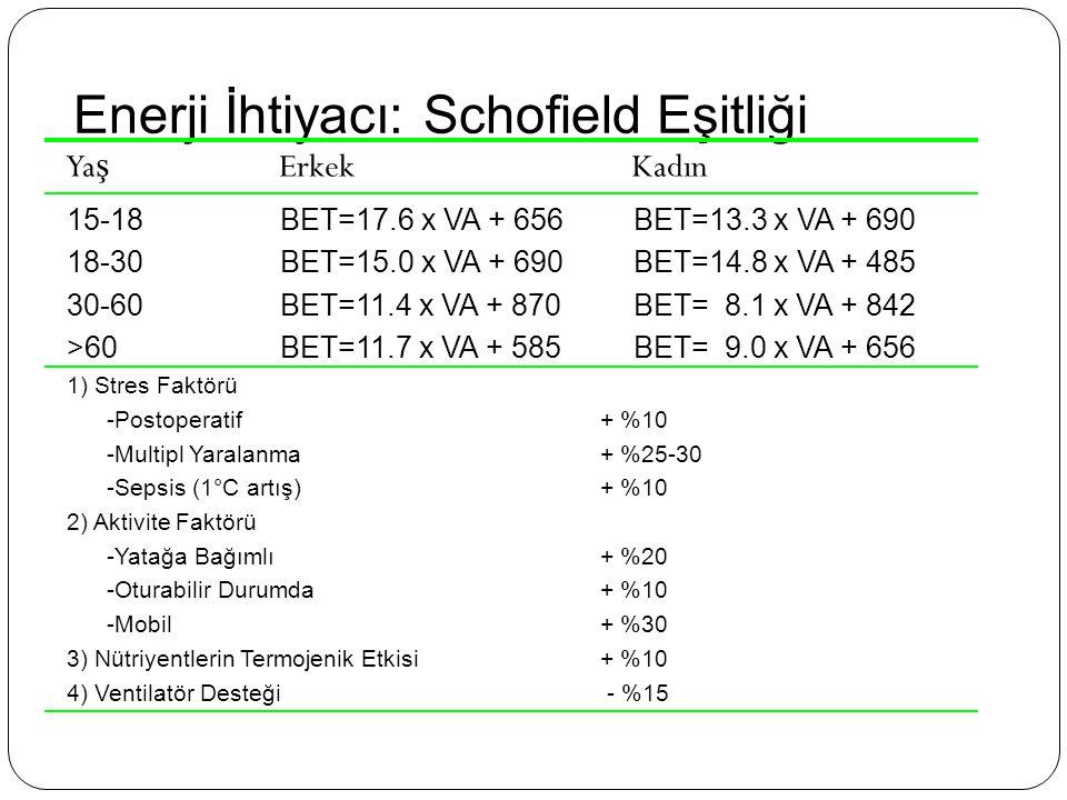 Enerji İhtiyacı: Schofield Eşitliği Ya ş Erkek Kadın 15-18BET=17.6 x VA + 656 BET=13.3 x VA + 690 18-30BET=15.0 x VA + 690 BET=14.8 x VA + 485 30-60BE