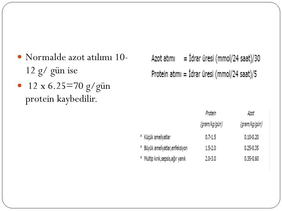 Normalde azot atılımı 10- 12 g/ gün ise 12 x 6.25=70 g/gün protein kaybedilir.