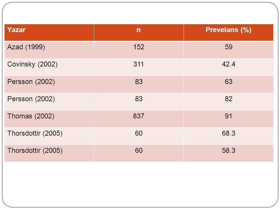 YazarnPrevelans (%) Azad (1999)15259 Covinsky (2002)31142.4 Persson (2002)8363 Persson (2002)8382 Thomas (2002)83791 Thorsdottir (2005)6068.3 Thorsdot
