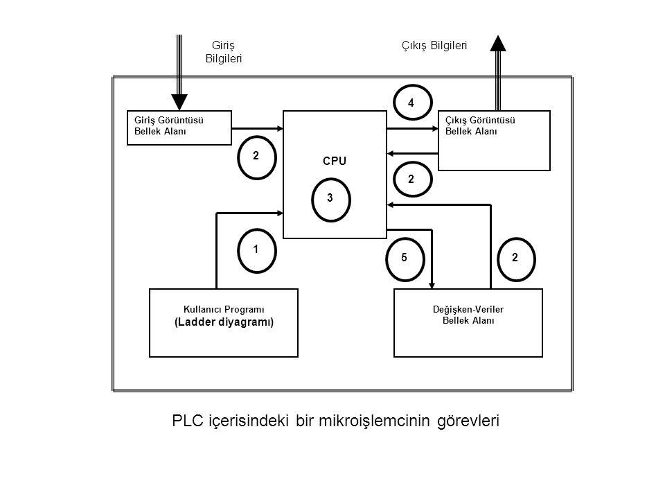 Giriş Görüntüsü Bellek Alanı Çıkış Görüntüsü Bellek Alanı CPU Kullanıcı Programı (Ladder diyagramı) Değişken-Veriler Bellek Alanı 1 2 2 2 3 4 5 Giriş Bilgileri Çıkış Bilgileri PLC içerisindeki bir mikroişlemcinin görevleri