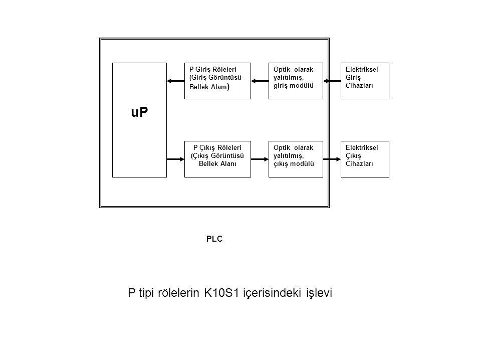 PLC uP P Giriş Röleleri (Giriş Görüntüsü Bellek Alanı ) P Çıkış Röleleri (Çıkış Görüntüsü Bellek Alanı Optik olarak yalıtılmış, giriş modülü Optik olarak yalıtılmış, çıkış modülü Elektriksel Giriş Cihazları Elektriksel Çıkış Cihazları P tipi rölelerin K10S1 içerisindeki işlevi