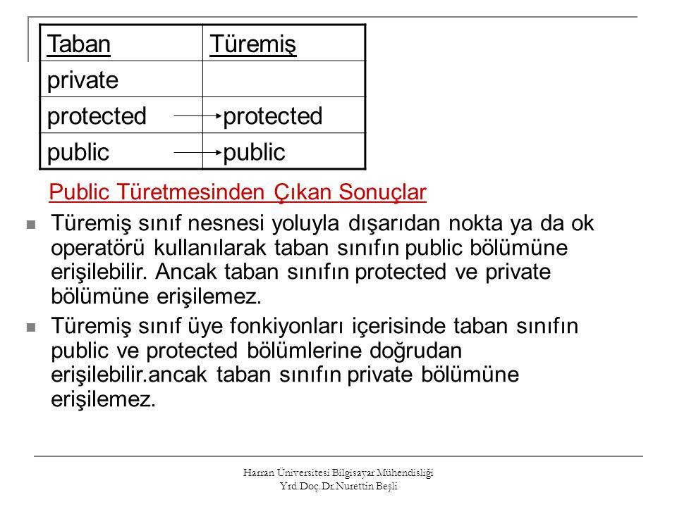 Harran Üniversitesi Bilgisayar Mühendisliği Yrd.Doç.Dr.Nurettin Beşli TabanTüremiş private protected public Public Türetmesinden Çıkan Sonuçlar Türemi