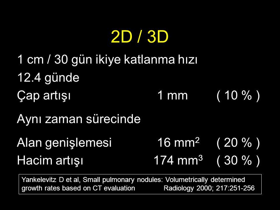 2D / 3D 1 cm / 30 gün ikiye katlanma hızı 12.4 günde Çap artışı1 mm ( 10 % ) Aynı zaman sürecinde Alan genişlemesi 16 mm 2 ( 20 % ) Hacim artışı 174 mm 3 ( 30 % ) Yankelevitz D et al, Small pulmonary nodules: Volumetrically determined growth rates based on CT evaluation Radiology 2000; 217:251-256