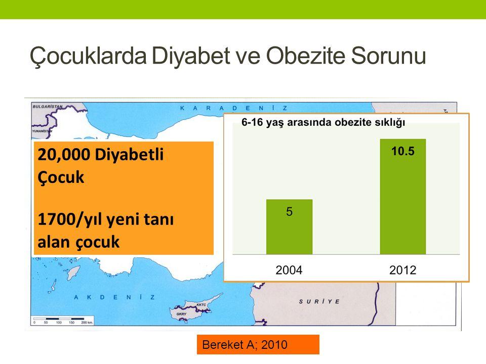 Çocuklarda Diyabet ve Obezite Sorunu 20,000 Diyabetli Çocuk 1700/yıl yeni tanı alan çocuk Bereket A; 2010