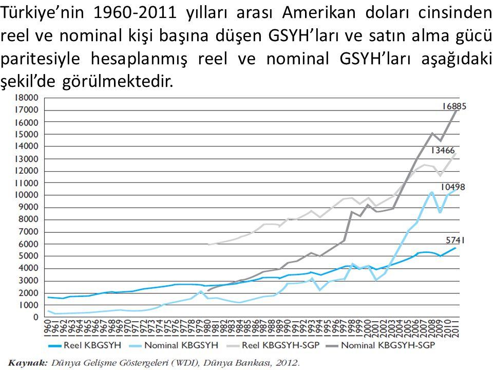 Türkiye'nin 1960-2011 yılları arası Amerikan doları cinsinden reel ve nominal kişi başına düşen GSYH'ları ve satın alma gücü paritesiyle hesaplanmış r