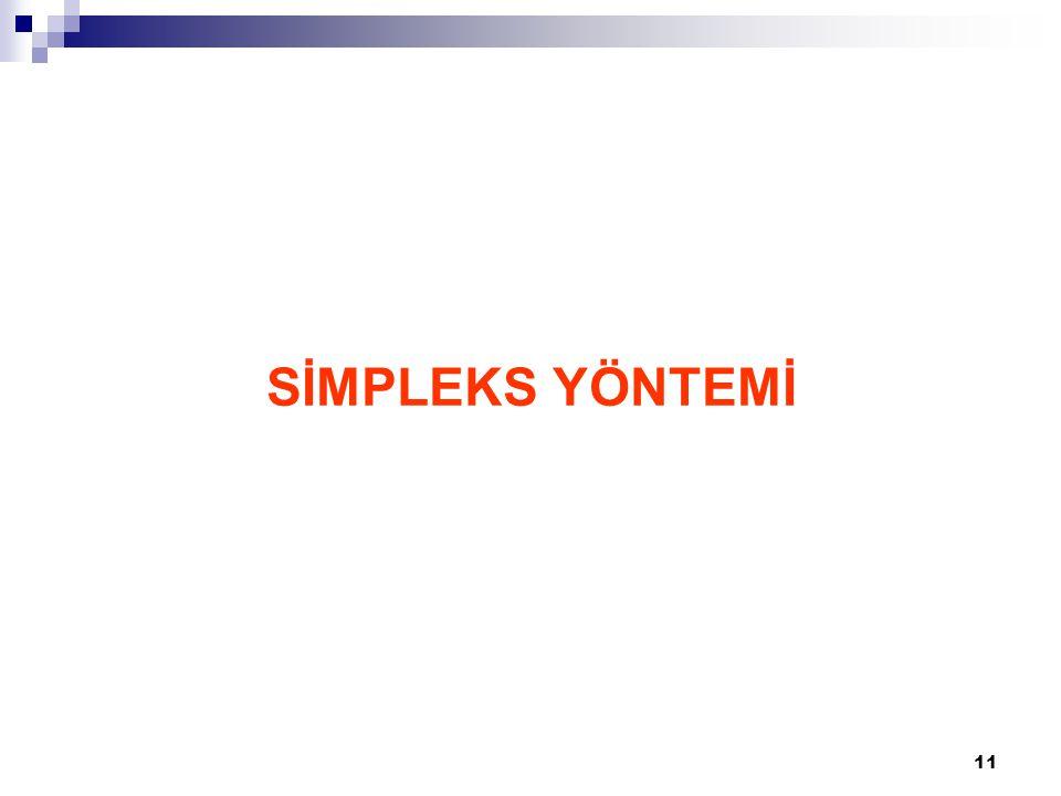 12 Simpleks Yöntemi – Örnek Bir işletme x 1 ve x 2 gibi iki ürün üretmektedir.