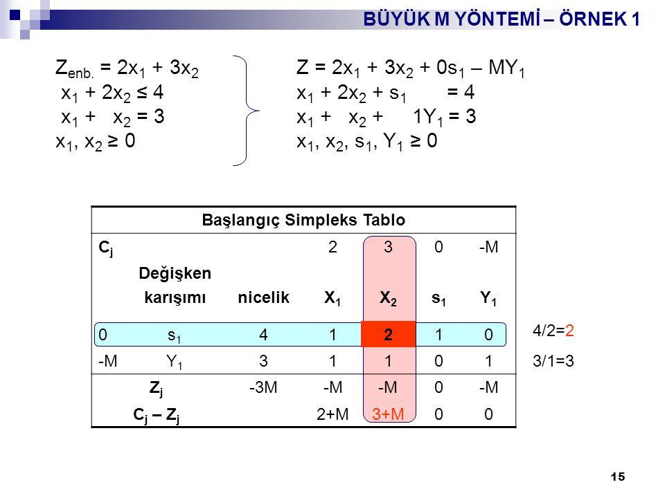 16 BÜYÜK M YÖNTEMİ – ÖRNEK 1 İkinci Simpleks Tablo (Optimal) CjCj 230-M Değişken karışımınicelikX1X1 X2X2 s1s1 Y1Y1 2x1x1 2102 3X2X2 1011 ZjZj 72311 C j – Z j 00-M-1 Birinci Simpleks Tablo CjCj 230-M Değişken karışımınicelikX1X1 X2X2 s1s1 Y1Y1 3x2x2 21/21 0 -MY1Y1 11/20-1/21 ZjZj 6-M3/2-M/233/2+M/2-M C j – Z j M/2+1/20-3/2-M/20 X 1 = 2 X 2 = 1 Z = 7 2/(1/2)=4 1/(1/2)=2