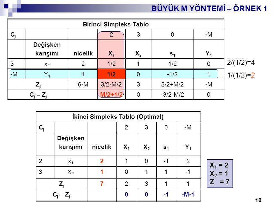 17 BÜYÜK M YÖNTEMİ – ÖRNEK 2 Z enk.