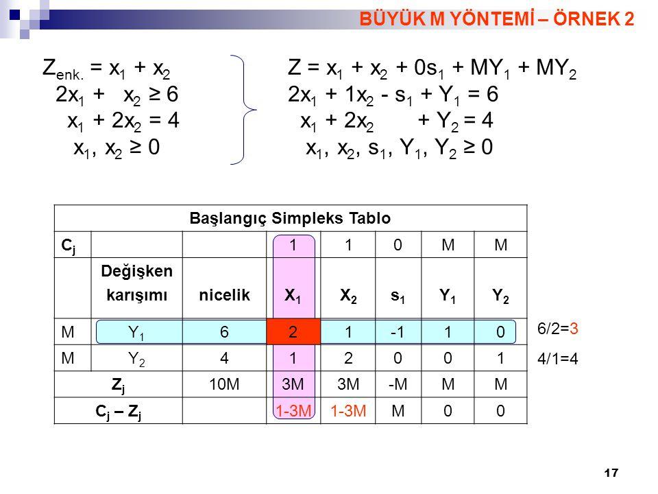 18 BÜYÜK M YÖNTEMİ – ÖRNEK 2 X 1 = 8/3 X 2 = 2/3 Z = 10/3 Birinci Simpleks Tablo CjCj 110MM Değişken karışımınicelikX1X1 X2X2 s1s1 Y1Y1 Y2Y2 1X1X1 311/2-1/21/20 MY2Y2 103/21/2-1/21 ZjZj 3+M11/2+3/2M-1/2+1/2M1/2-1/2MM C j – Z j 01/2-3/2M1/2-1/2M-1/2+3/2M0 3/(1/2)=6 1/(3/2)=2/3 İkinci Simpleks Tablo (Optimal) CjCj 110MM Değişken karışımınicelikX1X1 X2X2 s1s1 Y1Y1 Y2Y2 1X1X1 8/310-2/32/3-1/3 1X2X2 2/3011/3-1/32/3 ZjZj 10/311-1/31/3 C j – Z j 001/3M-1/3