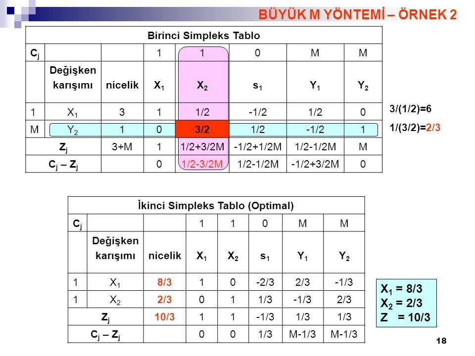 18 BÜYÜK M YÖNTEMİ – ÖRNEK 2 X 1 = 8/3 X 2 = 2/3 Z = 10/3 Birinci Simpleks Tablo CjCj 110MM Değişken karışımınicelikX1X1 X2X2 s1s1 Y1Y1 Y2Y2 1X1X1 311