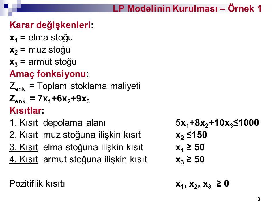 4 LP Modelinin Kurulması – Örnek 2 Bir postane haftanın farklı günlerinde tam gün çalışacak farklı sayıda işçi istihdam etmek istemektedir.