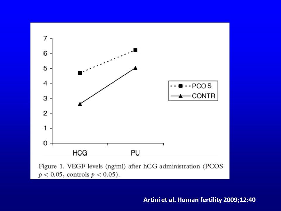 Artini et al. Human fertility 2009;12:40