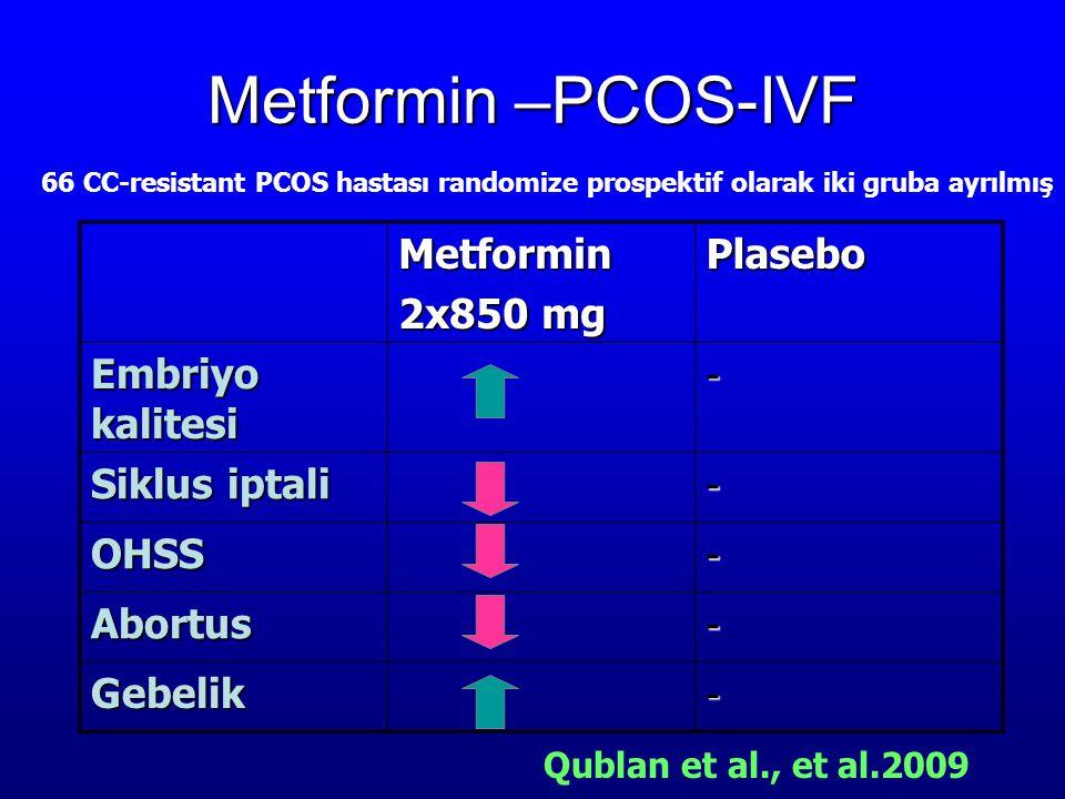 Metformin –PCOS-IVF Metformin 2x850 mg Plasebo Embriyo kalitesi - Siklus iptali - OHSS- Abortus- Gebelik- Qublan et al., et al.2009 66 CC-resistant PC