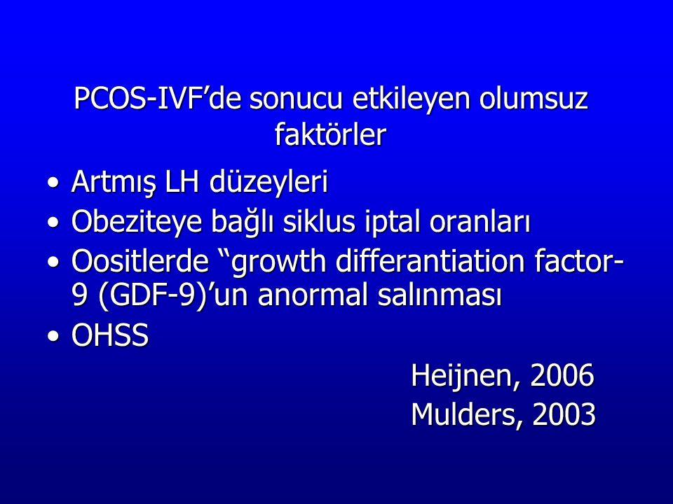 PCOS-IVF'de sonucu etkileyen olumsuz faktörler Artmış LH düzeyleriArtmış LH düzeyleri Obeziteye bağlı siklus iptal oranlarıObeziteye bağlı siklus ipta