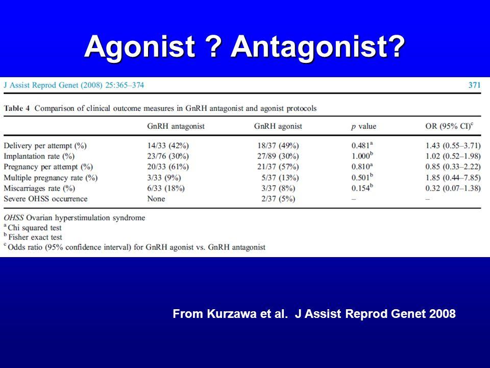 Agonist ? Antagonist? From Kurzawa et al. J Assist Reprod Genet 2008