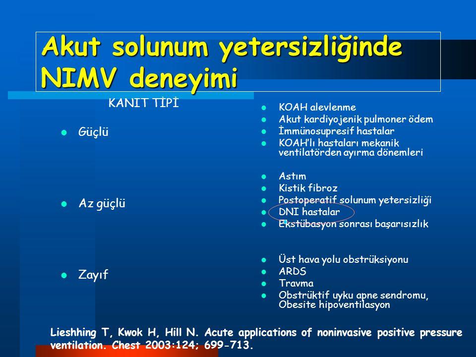 Akut solunum yetersizliğinde NIMV deneyimi KANIT TİPİ Güçlü Az güçlü Zayıf KOAH alevlenme Akut kardiyojenik pulmoner ödem İmmünosupresif hastalar KOAH'lı hastaları mekanik ventilatörden ayırma dönemleri Astım Kistik fibroz Postoperatif solunum yetersizliği DNI hastalar Ekstübasyon sonrası başarısızlık Üst hava yolu obstrüksiyonu ARDS Travma Obstrüktif uyku apne sendromu, Obesite hipoventilasyon Lieshhing T, Kwok H, Hill N.
