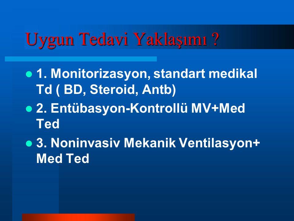Uygun Tedavi Yaklaşımı ? 1. Monitorizasyon, standart medikal Td ( BD, Steroid, Antb) 2. Entübasyon-Kontrollü MV+Med Ted 3. Noninvasiv Mekanik Ventilas