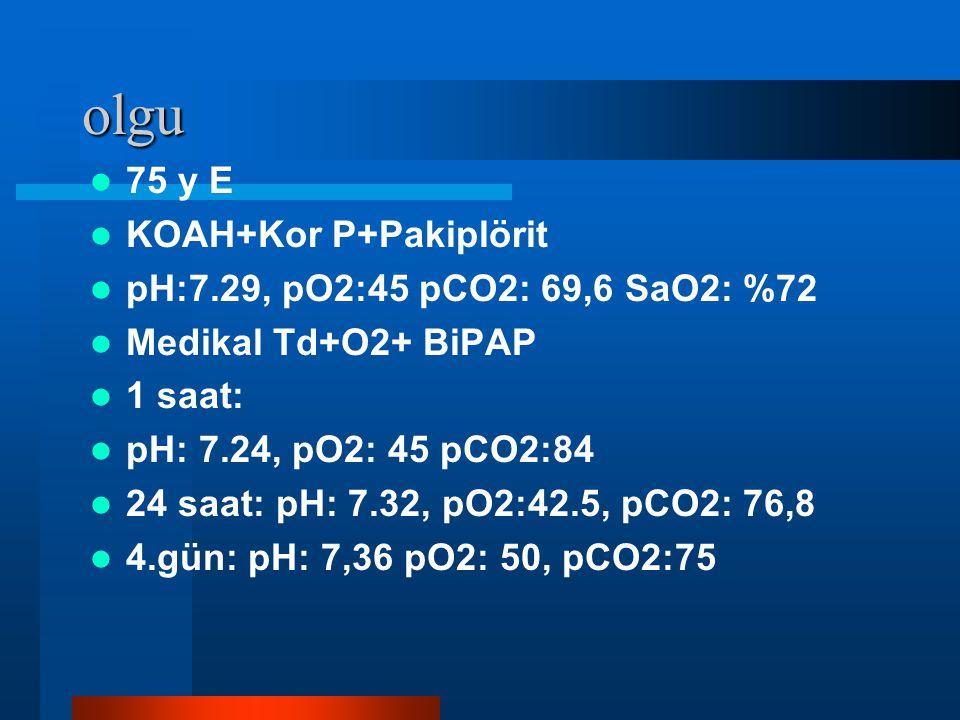 olgu 75 y E KOAH+Kor P+Pakiplörit pH:7.29, pO2:45 pCO2: 69,6 SaO2: %72 Medikal Td+O2+ BiPAP 1 saat: pH: 7.24, pO2: 45 pCO2:84 24 saat: pH: 7.32, pO2:42.5, pCO2: 76,8 4.gün: pH: 7,36 pO2: 50, pCO2:75