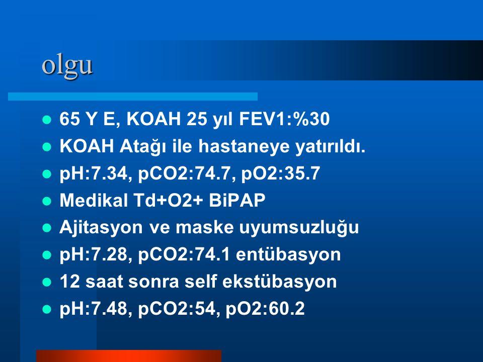 olgu 65 Y E, KOAH 25 yıl FEV1:%30 KOAH Atağı ile hastaneye yatırıldı. pH:7.34, pCO2:74.7, pO2:35.7 Medikal Td+O2+ BiPAP Ajitasyon ve maske uyumsuzluğu