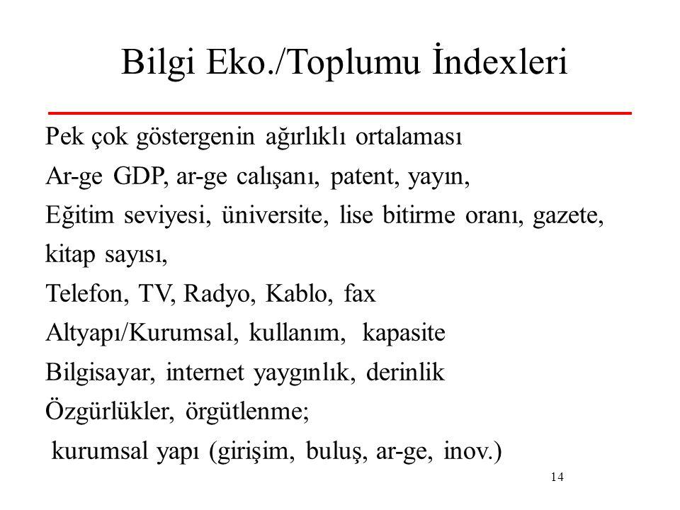 14 Bilgi Eko./Toplumu İndexleri Pek çok göstergenin ağırlıklı ortalaması Ar-ge GDP, ar-ge calışanı, patent, yayın, Eğitim seviyesi, üniversite, lise b