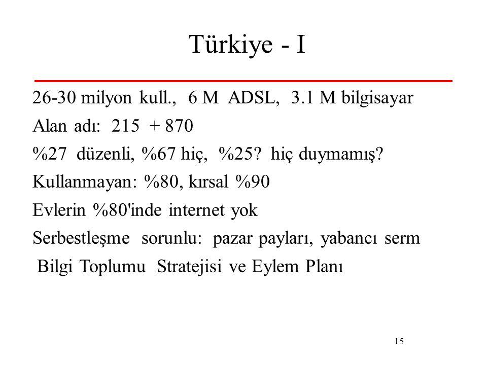 15 Türkiye - I 26-30 milyon kull., 6 M ADSL, 3.1 M bilgisayar Alan adı: 215 + 870 %27 düzenli, %67 hiç, %25? hiç duymamış? Kullanmayan: %80, kırsal %9