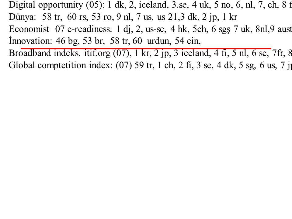 96-97 50/55 İnsani gelişme: 82-96 / 196 Digital opportunity (05): 1 dk, 2, iceland, 3.se, 4 uk, 5 no, 6, nl, 7, ch, 8 fi, 9, lu, 10 de, 11, estonya, 1