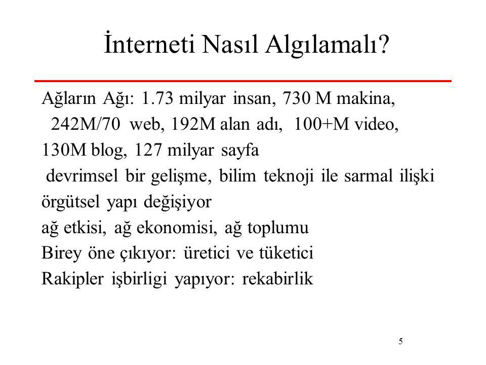 5 İnterneti Nasıl Algılamalı? Ağların Ağı: 1.73 milyar insan, 730 M makina, 242M/70 web, 192M alan adı, 100+M video, 130M blog, 127 milyar sayfa devri