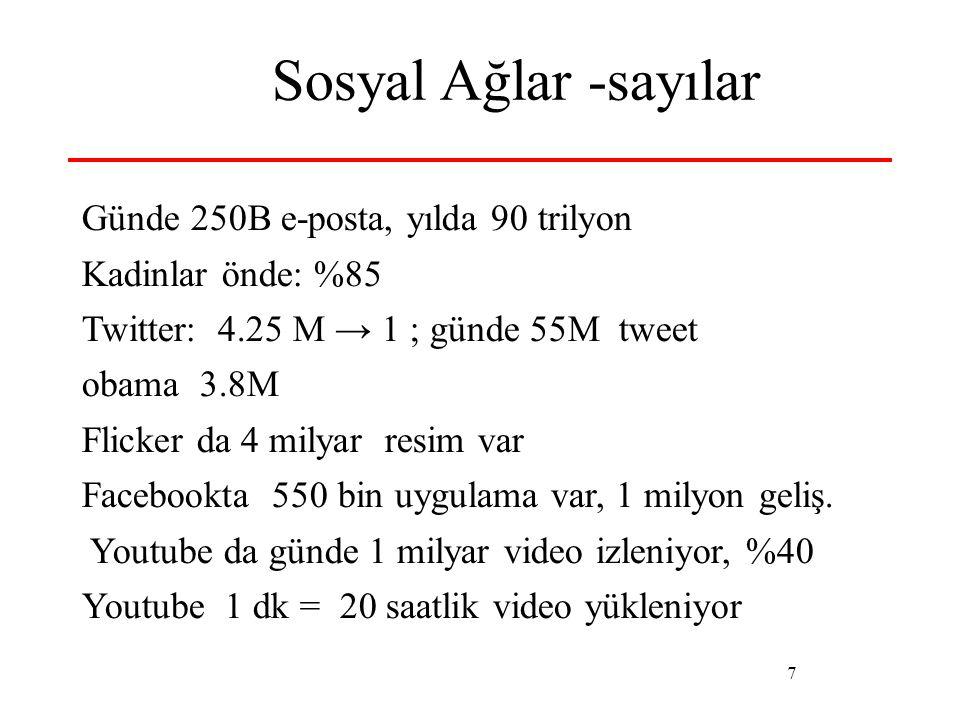 7 Sosyal Ağlar -sayılar Günde 250B e-posta, yılda 90 trilyon Kadinlar önde: %85 Twitter: 4.25 M → 1 ; günde 55M tweet obama 3.8M Flicker da 4 milyar r