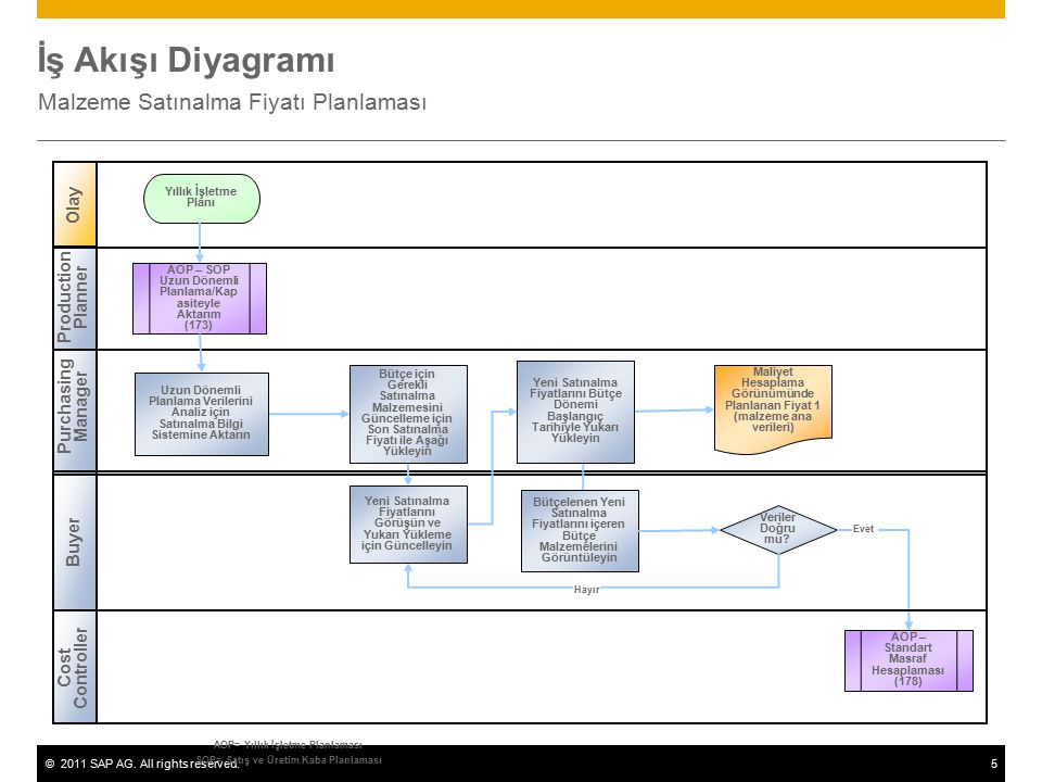 ©2011 SAP AG. All rights reserved.5 İş Akışı Diyagramı Malzeme Satınalma Fiyatı Planlaması Purchasing Manager Production Planner Cost Controller Olay