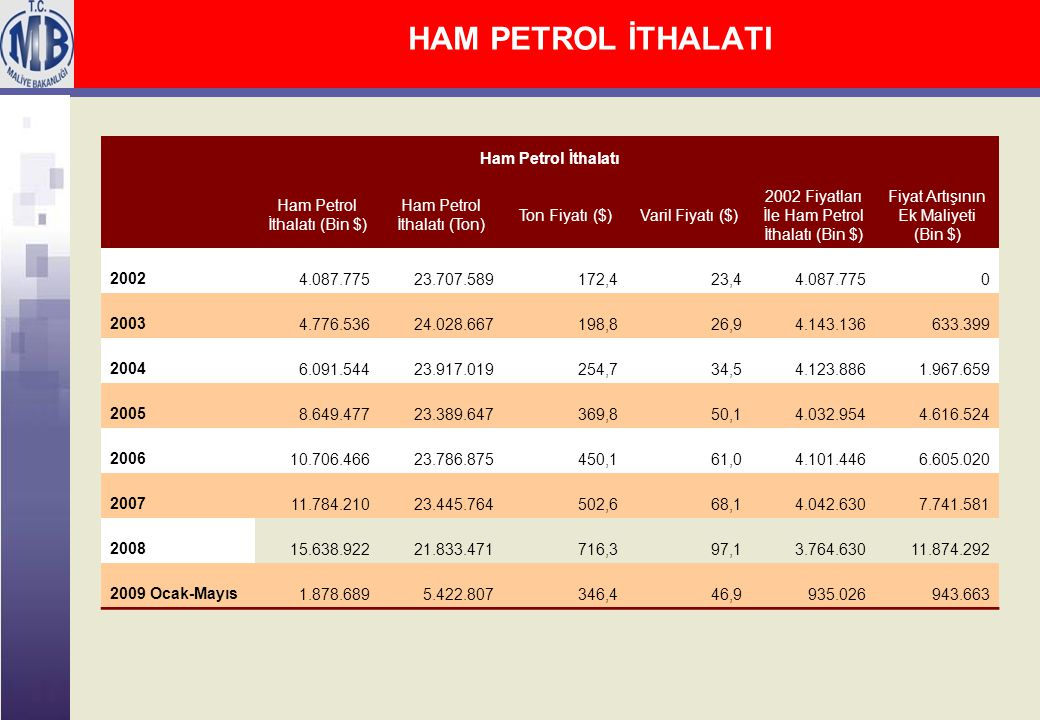 HAM PETROL İTHALATI Ham Petrol İthalatı Ham Petrol İthalatı (Bin $) Ham Petrol İthalatı (Ton) Ton Fiyatı ($)Varil Fiyatı ($) 2002 Fiyatları İle Ham Petrol İthalatı (Bin $) Fiyat Artışının Ek Maliyeti (Bin $) 20024.087.77523.707.589172,423,44.087.7750 20034.776.53624.028.667198,826,94.143.136633.399 20046.091.54423.917.019254,734,54.123.8861.967.659 20058.649.47723.389.647369,850,14.032.9544.616.524 200610.706.46623.786.875450,161,04.101.4466.605.020 200711.784.21023.445.764502,668,14.042.6307.741.581 200815.638.92221.833.471716,397,13.764.63011.874.292 2009 Ocak-Mayıs1.878.6895.422.807346,446,9935.026943.663