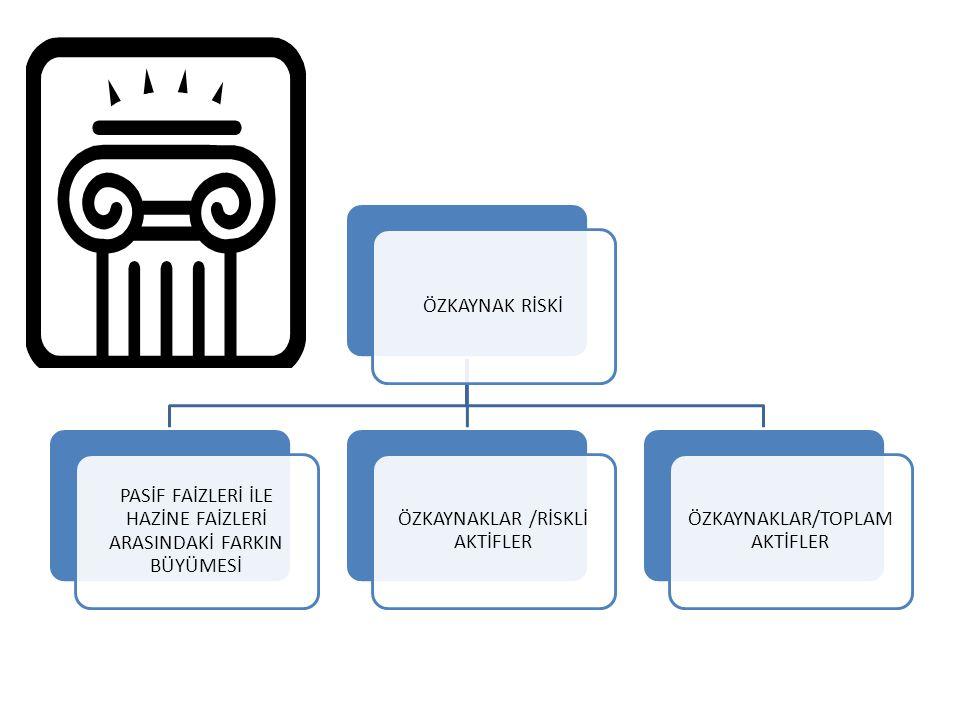 LİKİDİTE RİSKİ ORANLARI SATIN YA DA ÖDÜNÇ ALINMIŞ FONLAR/TOPLAM AKTİFLER (NAKİTDEĞERLER+BANKALAR)/TOPLAM AKTİFLER (NAKİT DEĞERLER+BANKALAR+MENKUL DEĞERLER CÜZDANI)/TOPLAM AKTİFLER