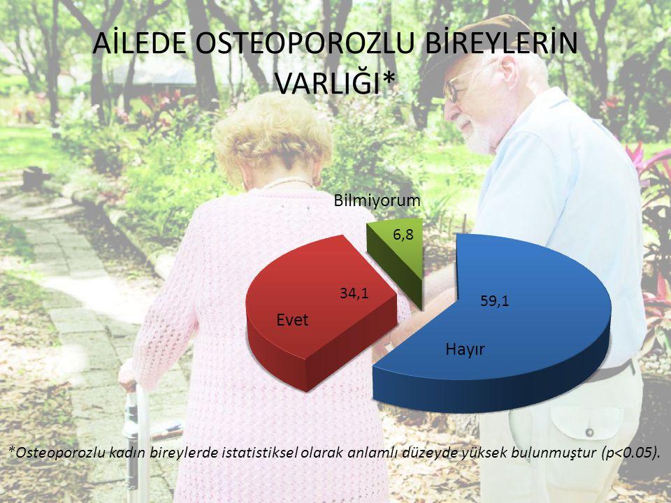 AİLEDE OSTEOPOROZLU BİREYLERİN VARLIĞI* *Osteoporozlu kadın bireylerde istatistiksel olarak anlamlı düzeyde yüksek bulunmuştur (p<0.05).