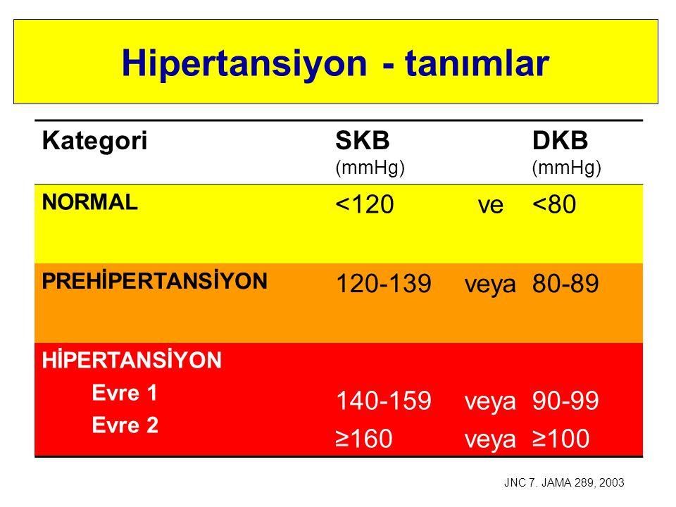 Hipertansiyon - tanımlar KategoriSKB (mmHg) DKB (mmHg) OPTİMAL<120ve<80 NORMAL120-129ve/veya80-84 YÜKSEK NORMAL130-139ve/veya85-89 HİPERTANSİYON Evre 1 Evre 2 Evre 3 140-159 160-179 ≥180 ve/veya90-99 100-109 ≥110 ESH-ESC.