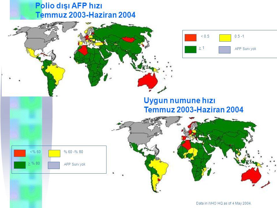 Polio dışı AFP hızı Temmuz 2003-Haziran 2004 < 0.5 0.5 -1 > 1 AFP Surv yok Data in WHO HQ as of 4 May 2004. Uygun numune hızı Temmuz 2003-Haziran 2004
