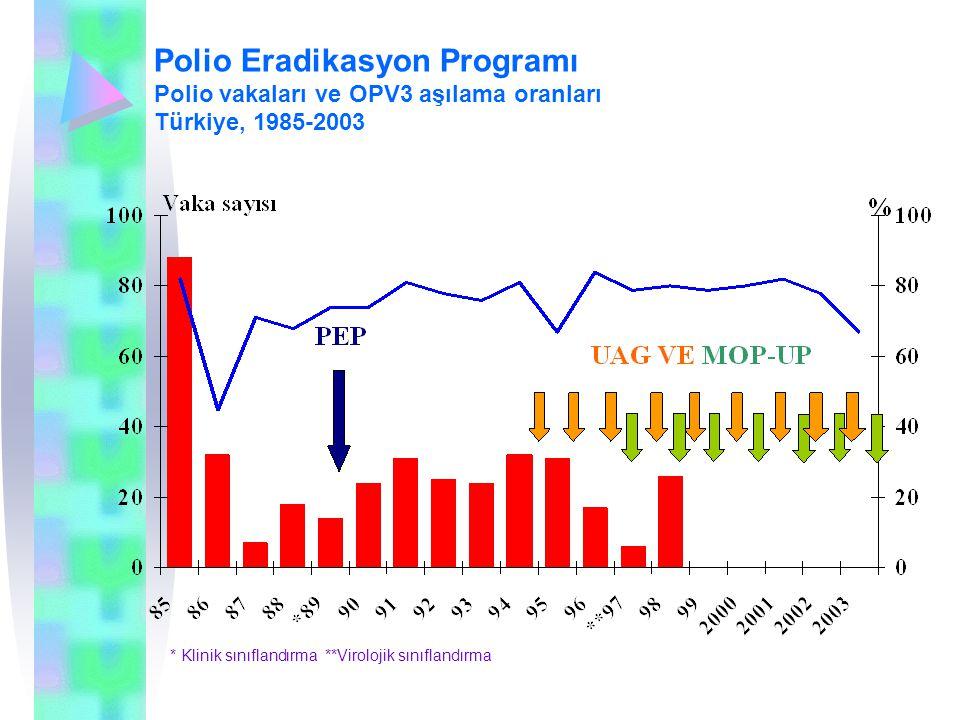 Polio Eradikasyon Programı Polio vakaları ve OPV3 aşılama oranları Türkiye, 1985-2003 * Klinik sınıflandırma **Virolojik sınıflandırma