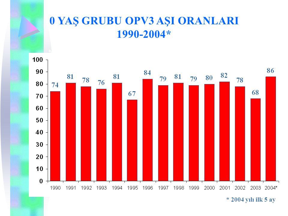 0 YAŞ GRUBU OPV3 AŞI ORANLARI 1990-2004* % * 2004 yılı ilk 5 ay