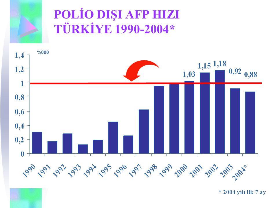 POLİO DIŞI AFP HIZI TÜRKİYE 1990-2004* %000 * 2004 yılı ilk 7 ay