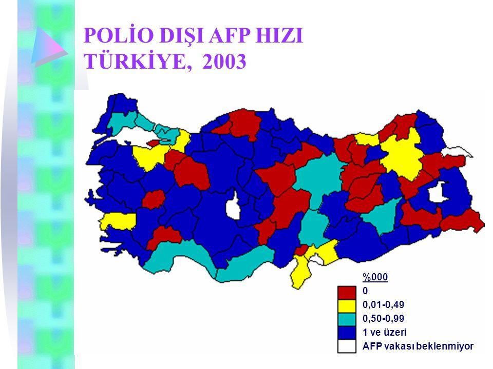 POLİO DIŞI AFP HIZI TÜRKİYE, 2003 %000 0 0,01-0,49 0,50-0,99 1 ve üzeri AFP vakası beklenmiyor