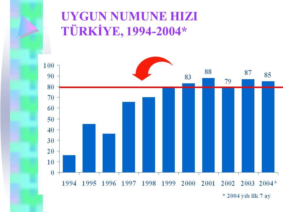 UYGUN NUMUNE HIZI TÜRKİYE, 1994-2004* % * 2004 yılı ilk 7 ay