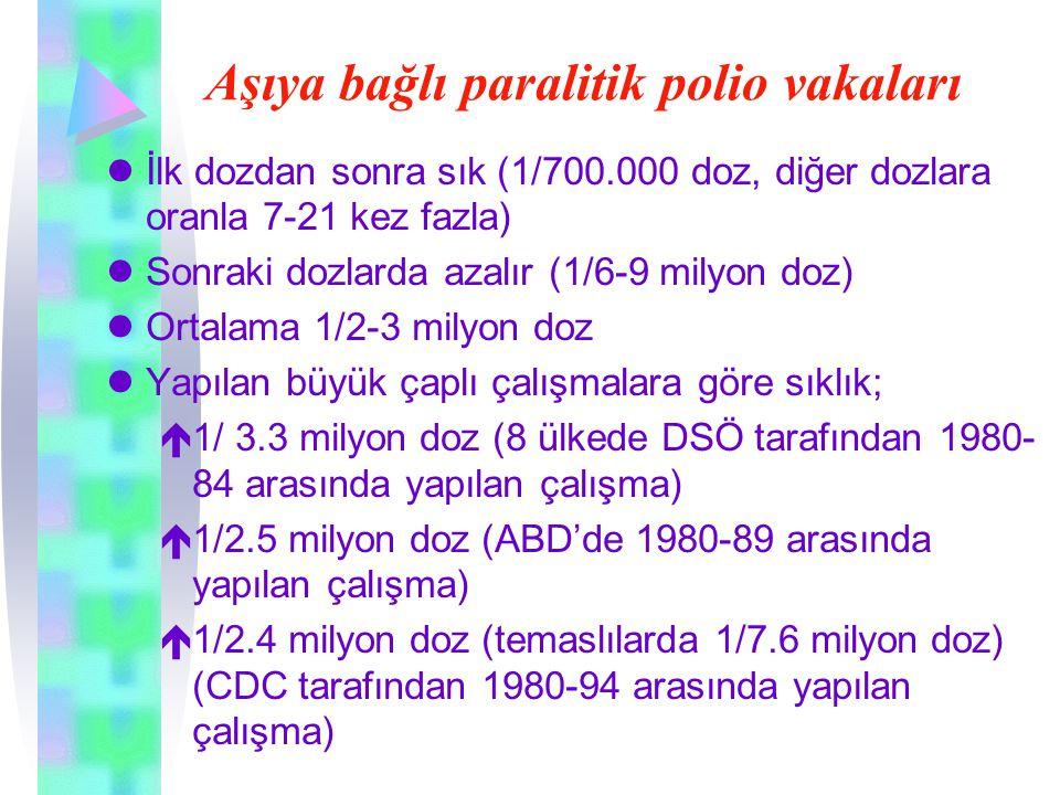 Aşıya bağlı paralitik polio vakaları lİlk dozdan sonra sık (1/700.000 doz, diğer dozlara oranla 7-21 kez fazla) lSonraki dozlarda azalır (1/6-9 milyon