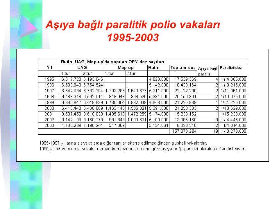 Aşıya bağlı paralitik polio vakaları 1995-2003
