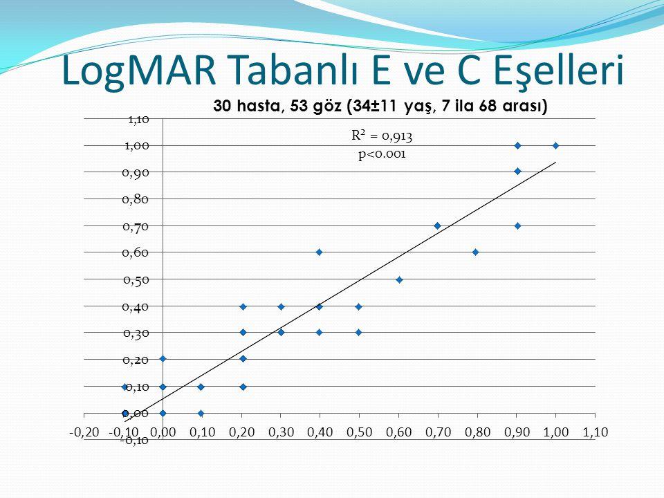 LogMAR Tabanlı E ve C Eşelleri 30 hasta, 53 göz (34±11 yaş, 7 ila 68 arası)