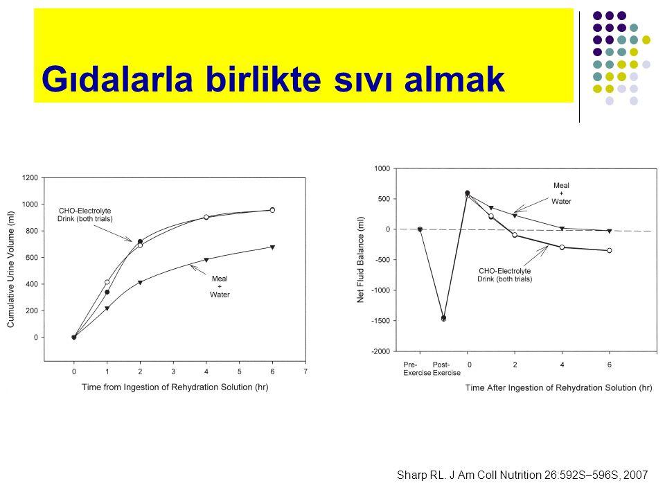 Rehidrasyon sıvısının niteliği Sharp RL. J Am Coll Nutrition 25:231S–239S, 2006