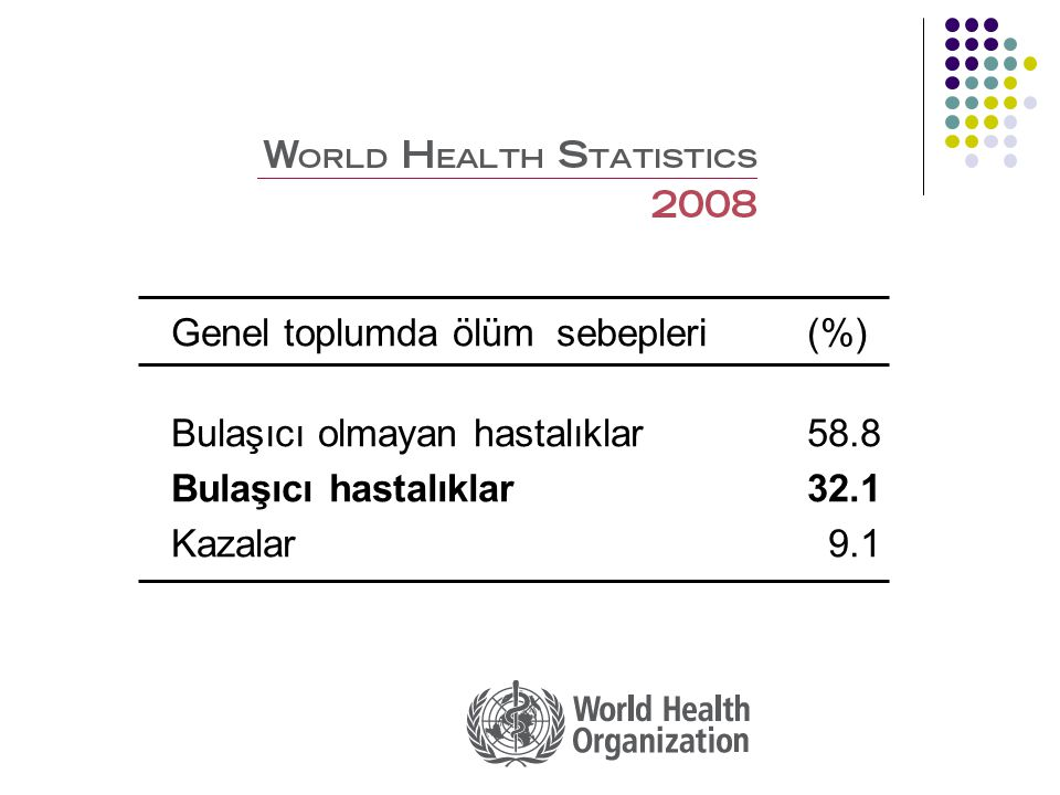 Genel toplumda ölüm sebepleri (%) Bulaşıcı olmayan hastalıklar58.8 Bulaşıcı hastalıklar32.1 Kazalar 9.1