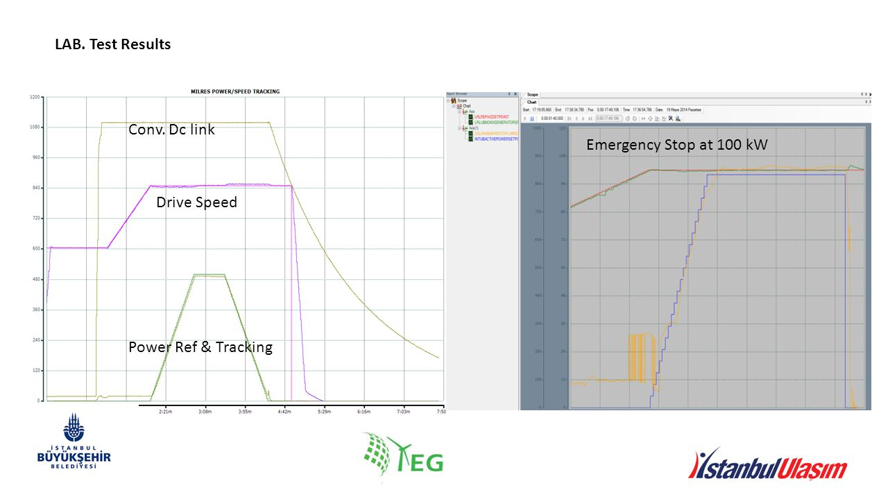 LAB. Test Results Conv. Dc link Drive Speed Power Ref & Tracking Emergency Stop at 100 kW